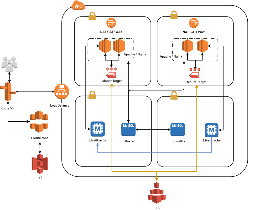 Hosting a scalable wordpress architecture on aws infinity architecture diagram pooptronica