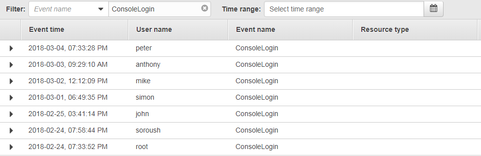 View IAM Login Attemps using CloudTrail